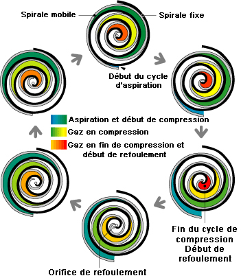 Cycle de compression dun compresseur scroll